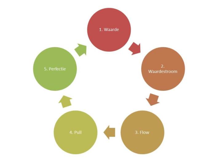 5 stappen naar lean