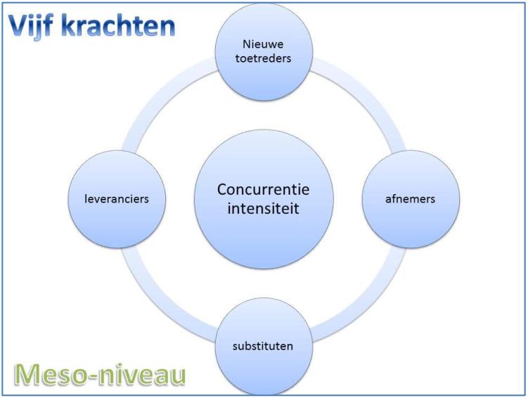 vijf krachten model
