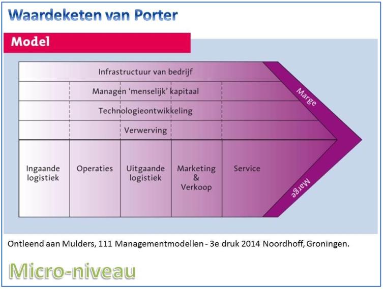 waardeketen porter